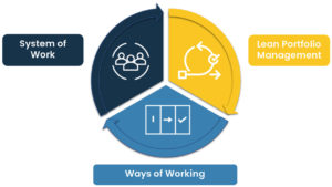 The Organisational Agility Wheel is made up of three parts; Ways of Working, Lean Portfolio Management and System of Work
